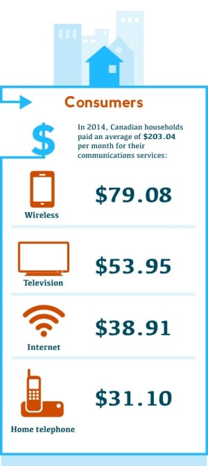 CRTC infographic on communications spending