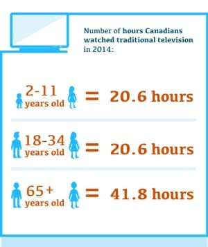 CRTC TV watching Infographic