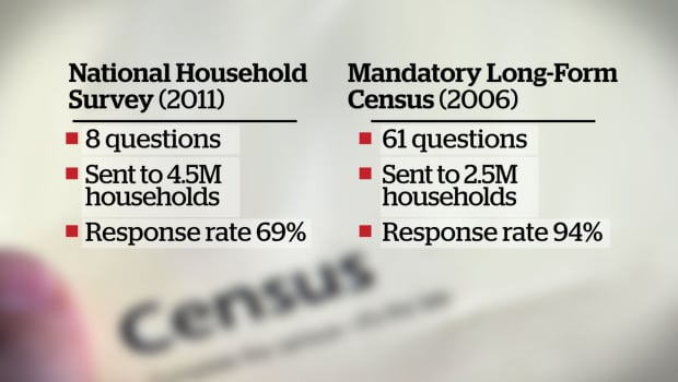 Mandatory long-form census restored by new Liberal ...