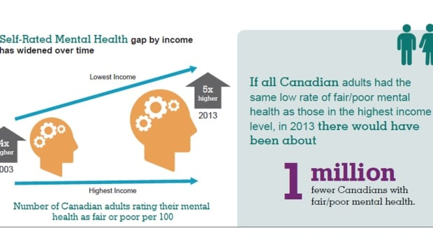 Self-related mental health gap by income