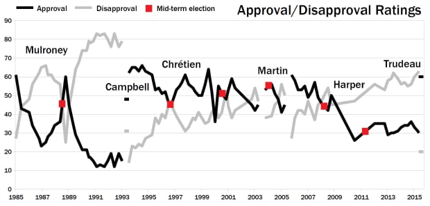 Prime Minister Approval Ratings, 1985-2015