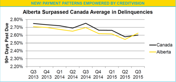 transunion graph delinquencies