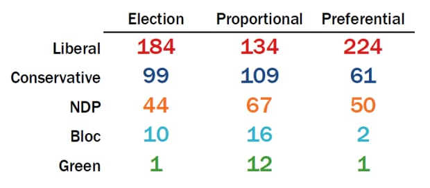 Estimate of electoral reform impact