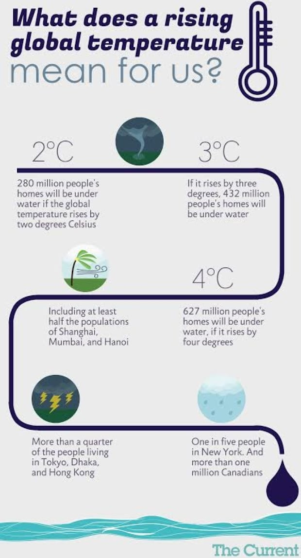2 Degrees Infographic