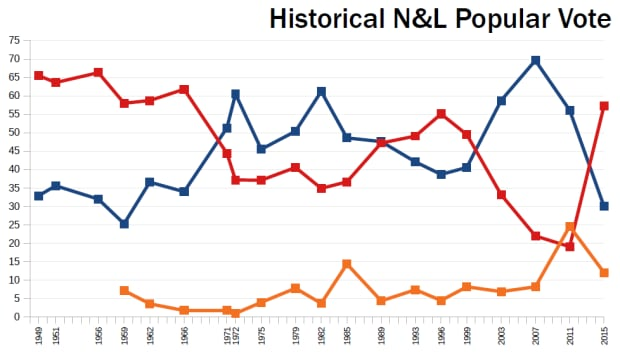NL election results