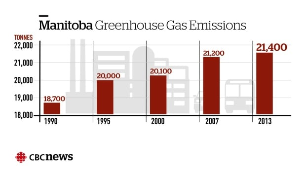 Infographic: Manitoba greenhouse gas emissions