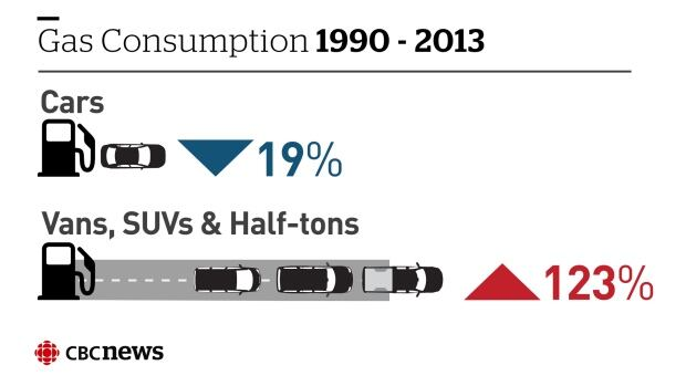 Infographic: Gas consumption 1990-2013