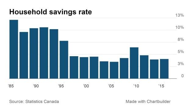 Canadian household savings