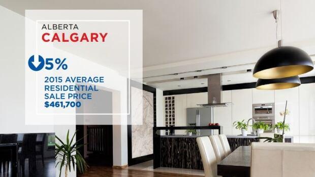 Remax Calgary infographic