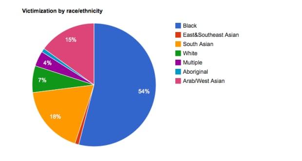 Victimization by race/ethnicity