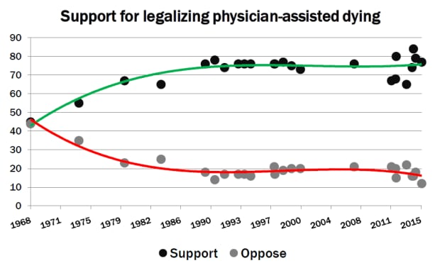 Support for legalizing physician-assisted dying