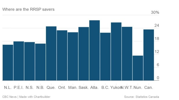 The percentage of population that made an RRSP contribution in 2013, by province.