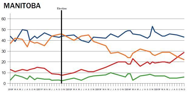 Provincial polling averages, Manitoba
