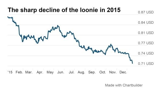 Loonie chart