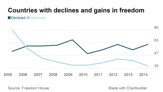 countries freedoms declines gains