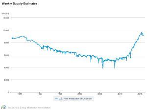 U.S. Supply estimates
