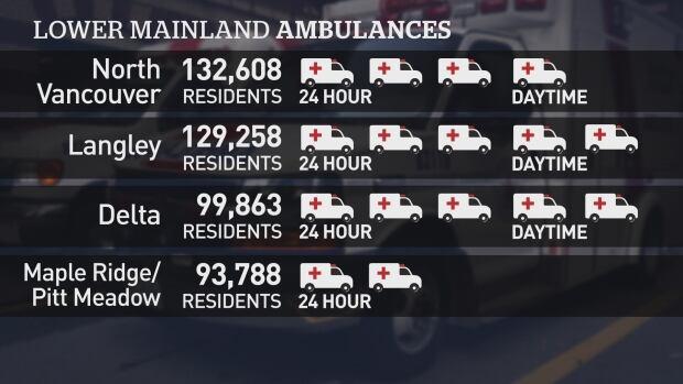 Lower Mainland ambulance services