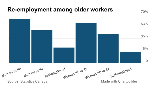 Re-employment among older workers