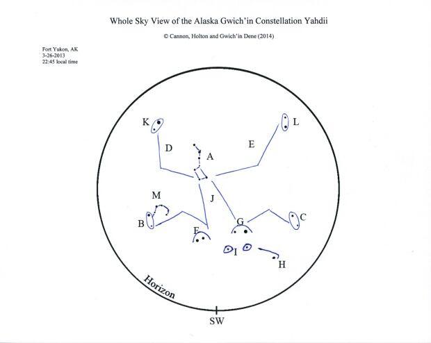 Alaskan Gwich'in constellation Yahdii