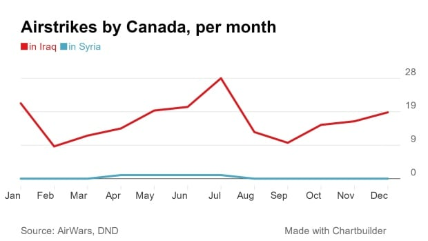 Airstrikes by Canada in Middle East, 2015