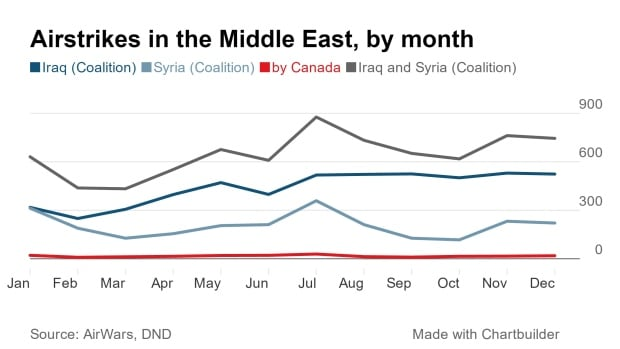Coalition airstrikes in the Middle East, by month