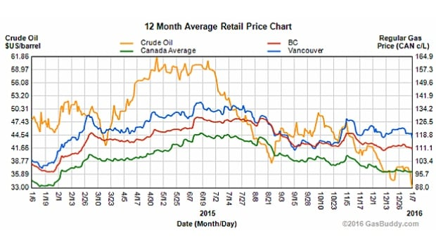 Gas prices in Vancouver (blue line), British Columbia (red line) and Canada (green line) have been falling with the price of crude oil (yellow line), according to prices recorded on the GasBuddies website.