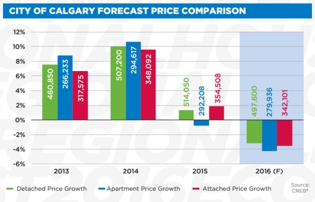 Calgary real estate CREB price projection