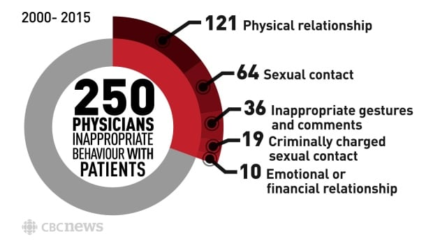 Infographic: Physicians' inappropriate behaviour with patients