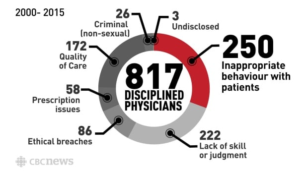 Infographic: All disciplined physicians across Canada