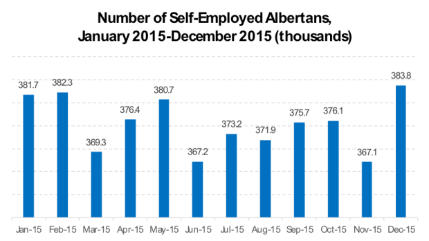 Number of self-employed Albertans 2015