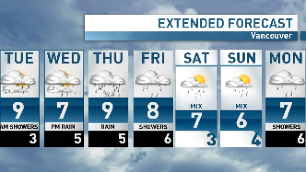 A bit of everything over the next few days before rain ramps up on Thursday.