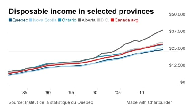 Quebec's low disposable income is blamed on low salaries and high deductions by pension plans.