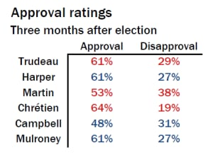 PM approval ratings, three months after election