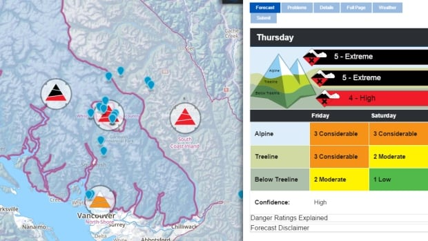 A storm has raised the risk of avalanches to extreme for the South Coast of B.C. on Thursday.