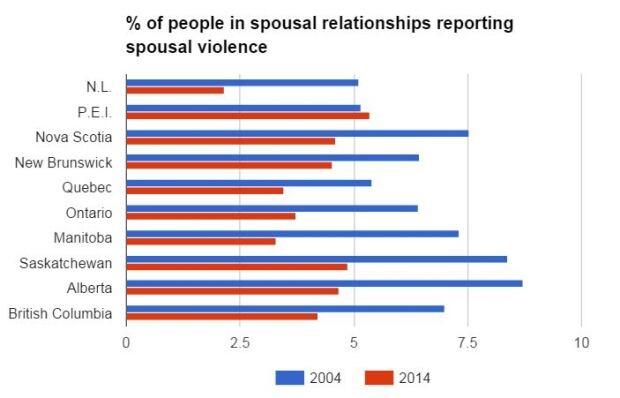 chart spousal violence