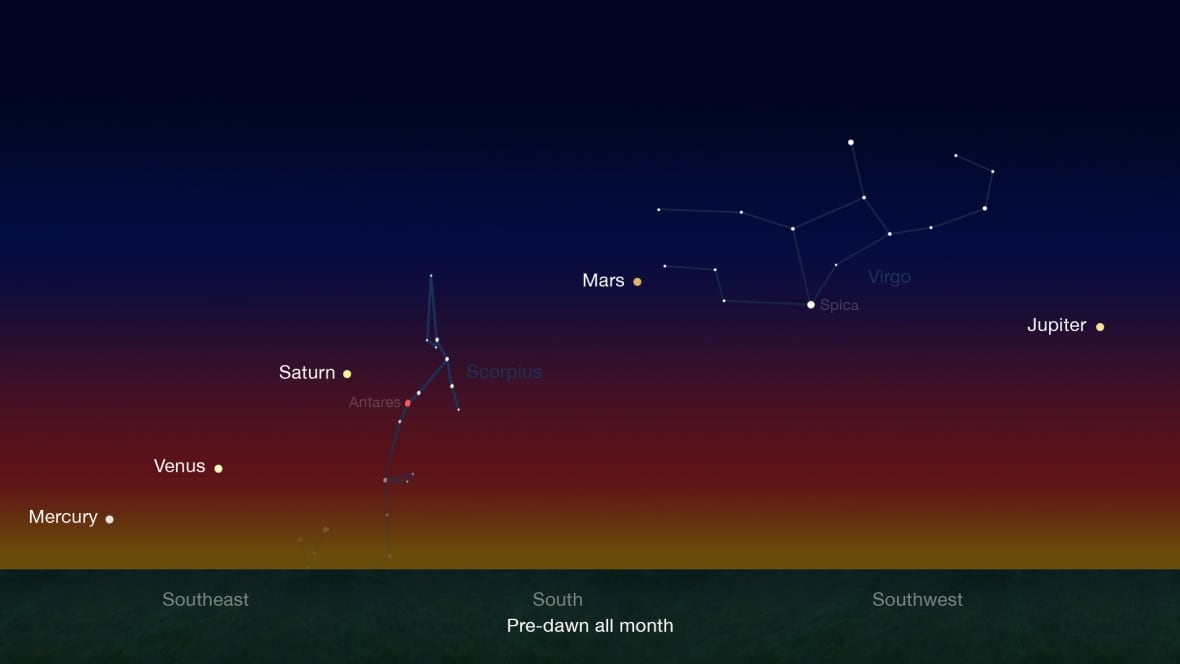 5 planets visible at once for 1st time in a decade ...