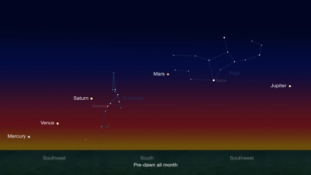 Early risers have an opportunity to see five planets in pre-dawn skies during late January and continuing through late February.