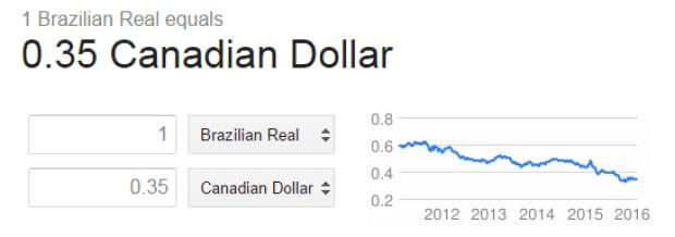 Brazilian Real v dollar