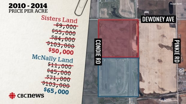 In just a few years the price of 204 acres of land on the west side of Regina soared, ending up in taxpayers hands. Then it was sold for half price.