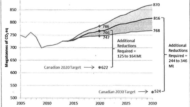 A chart included in briefing material for the new minister of the environment, released under Access to Information, presents three scenarios for the output of greenhouse gas emissions, based on current levels and potential economic trends.