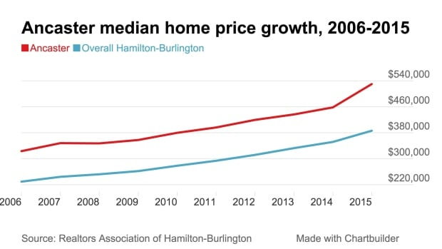 Ancaster median price 2015