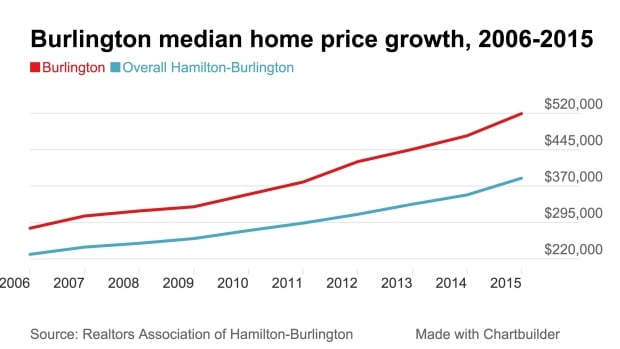 Burlington median price 2015