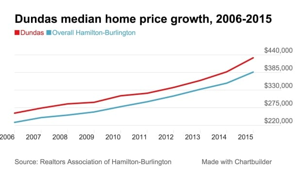 Dundas median price 2015