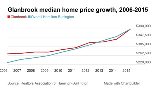 Glanbrook median price 2015