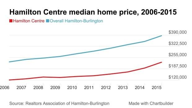 Hamilton centre median