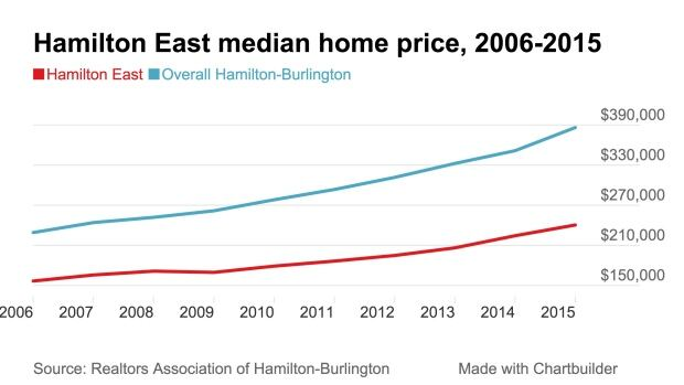 Hamilton East median price 2015