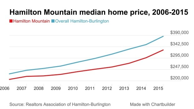 Hamilton Mountain median price