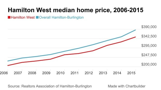 Hamilton west median price 2015
