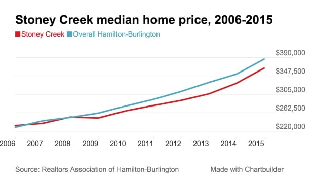 Stoney Creek home price 2015