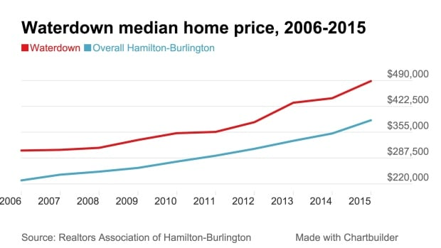 Waterdown home price 2015